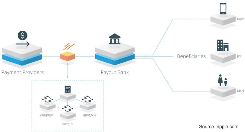 Ripple working with Payment Processors