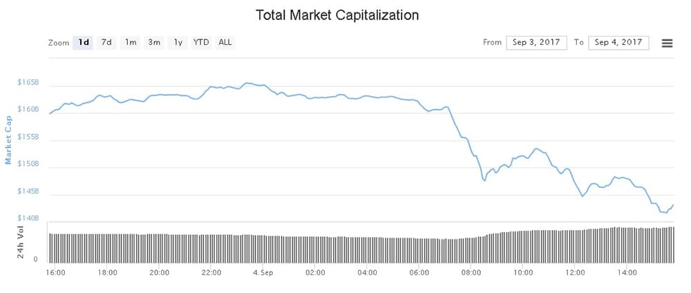 Market Cap for Crypto Currencies