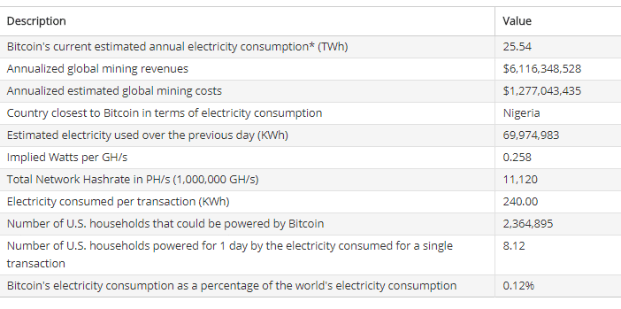 Bitcoin Consumption Specifications
