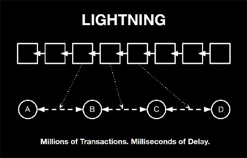 Lightning Network with Bitcoin