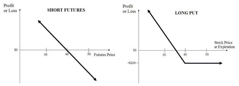 Comparison of Futures and Puts