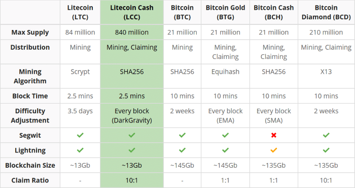 Litecoin Cash compared to Other Crypto