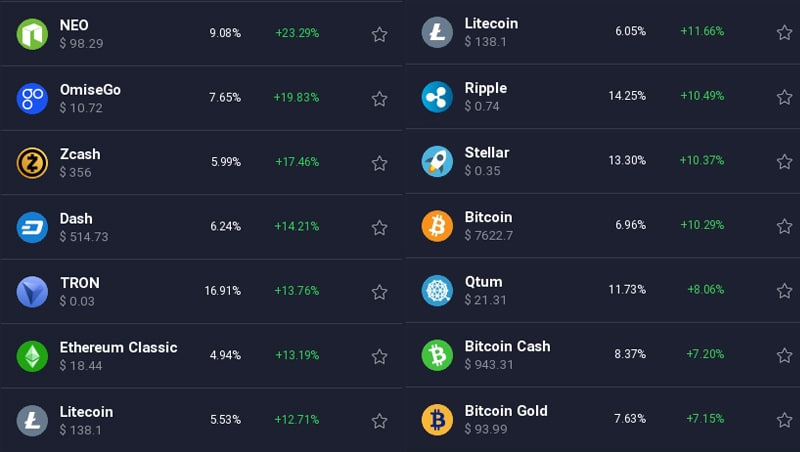 Cryptocurrency Pairs at IQ Option