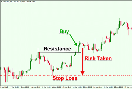 Stop Loss Example