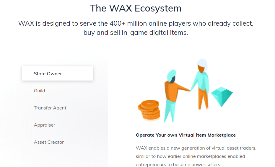 The WAX Ecosystem