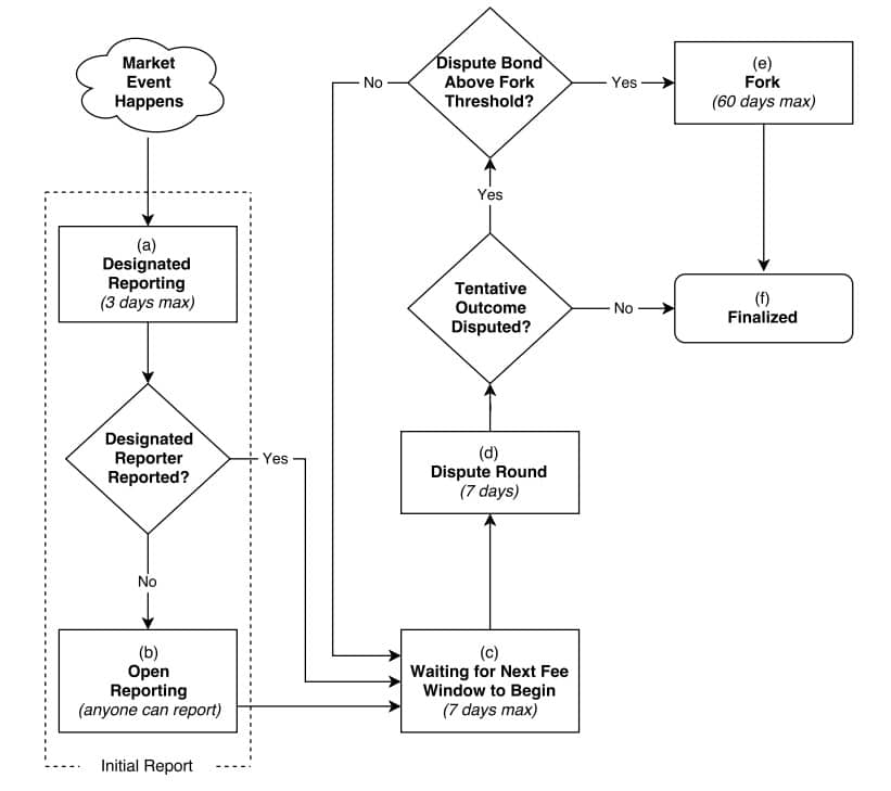 Augur Reporting Flow Chart