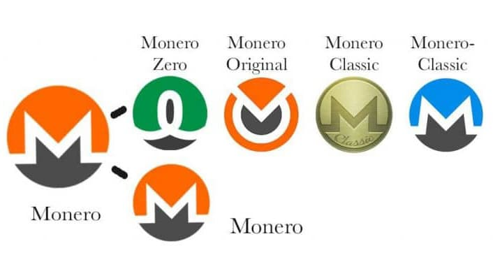 Monero Coins From Fork