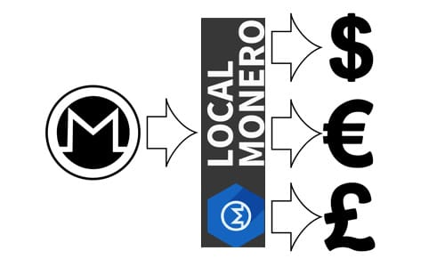 Should You use LocalMonero
