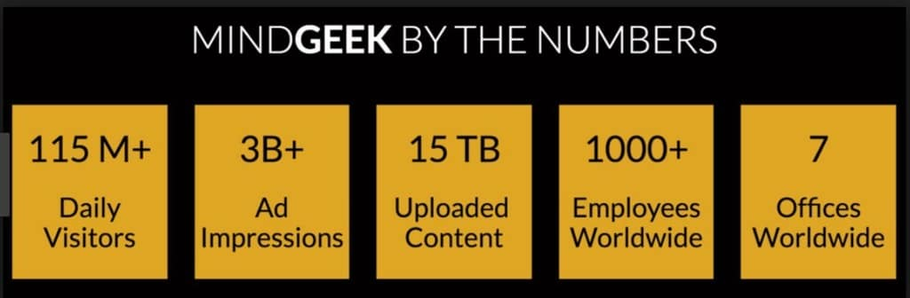 Mindgeek By the Numbers