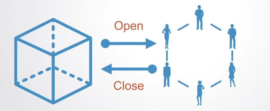 Closure of an Offchain State