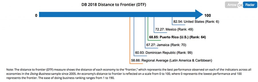 Ease of Doing Business Puerto Rico