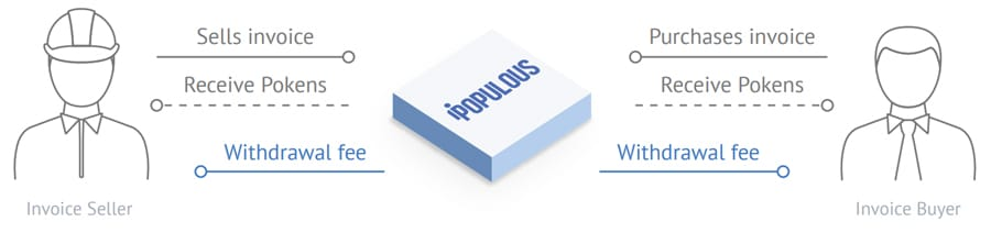 Populous Overview