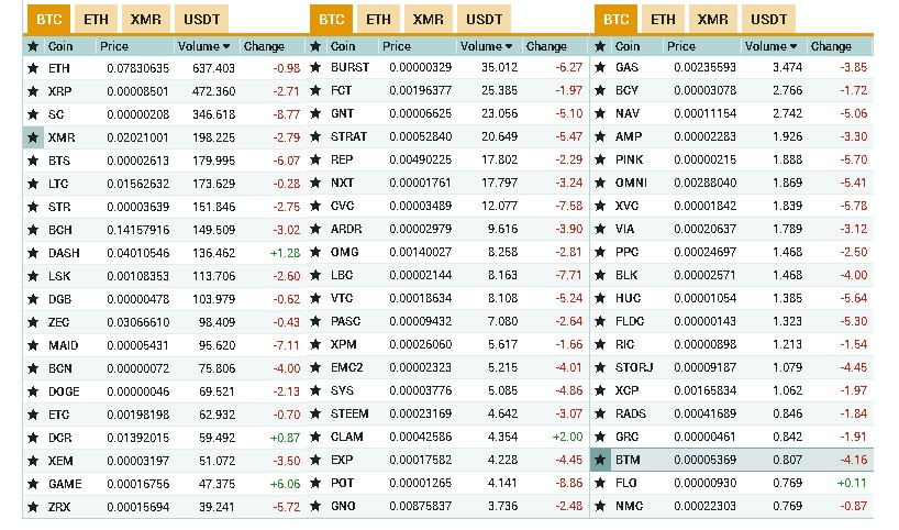 Currencies Available at Poloniex
