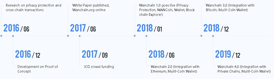 WanChain Roadmap