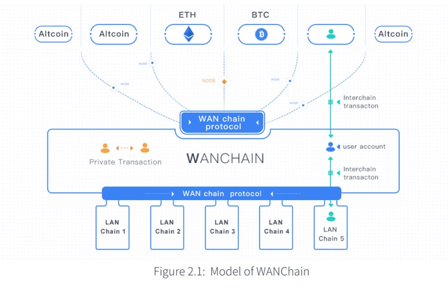 Model of Wanchain