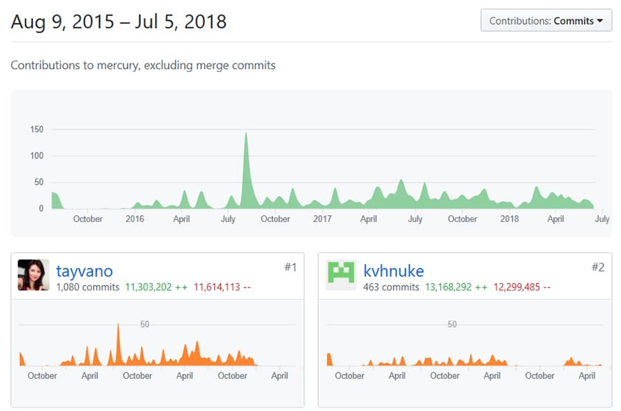 GitHub Contributions by Monahan MEW