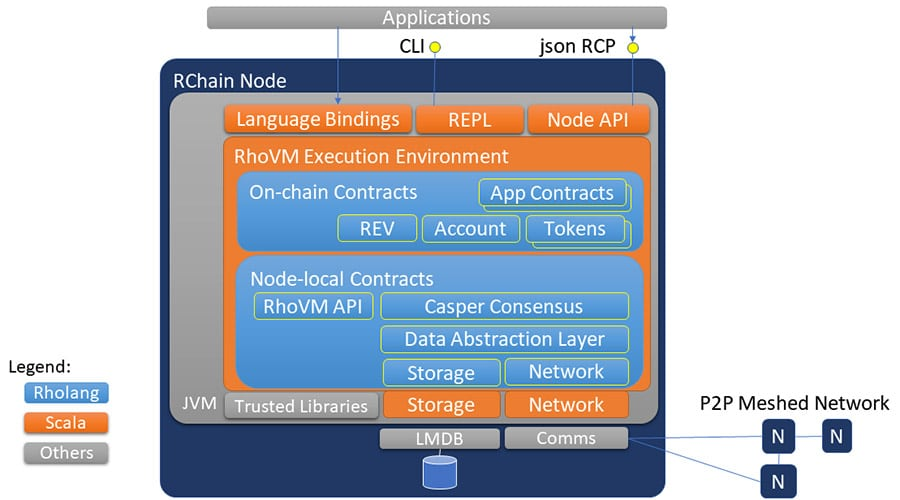 Overview of RChain Architecture