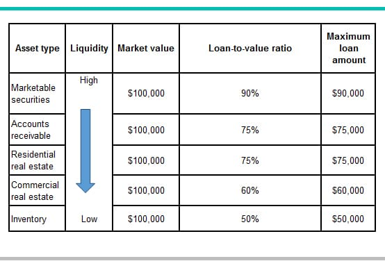 Loan to Value example