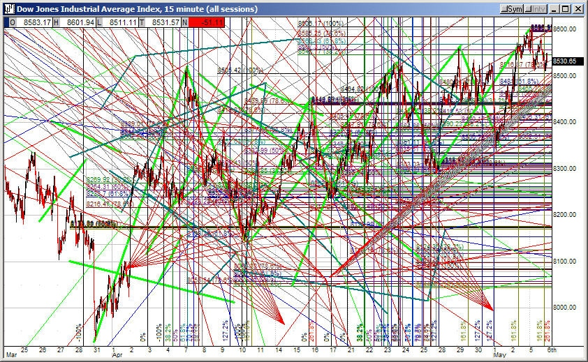 Bad Technical Analysis