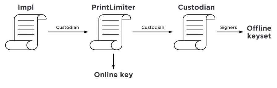 Print Limiter Smart Contract