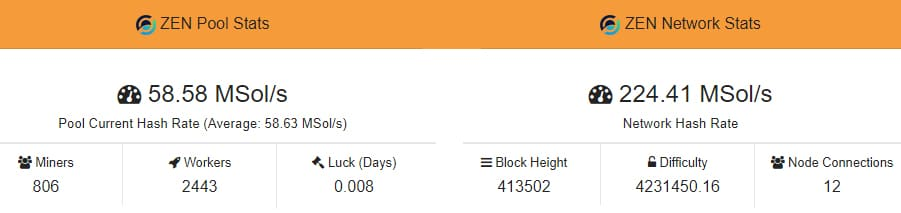 ZHash Mining Pool Stats