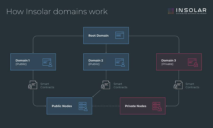 Insolar Domains