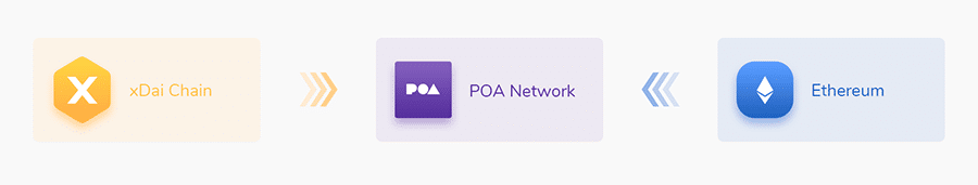 POA Network Sidechains