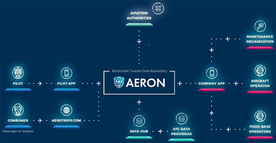 Aeron Technology Overview