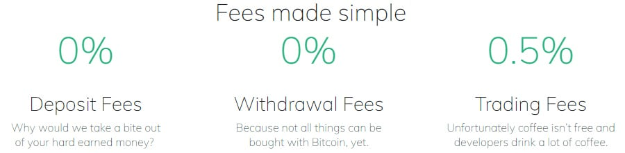 Coinberry Fees