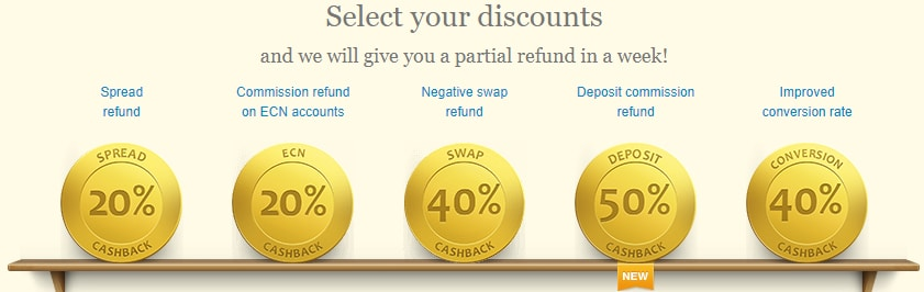 Types of Discounts Cashback
