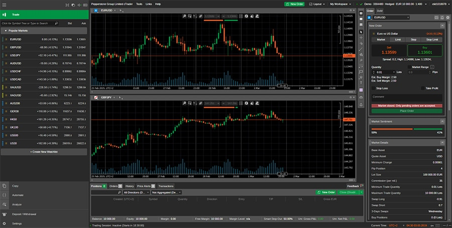 Pepperstone cTrader User Interface