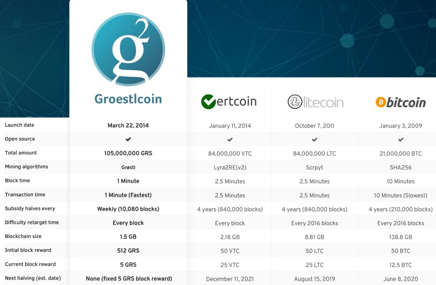 Groestlcoin Compared with Others