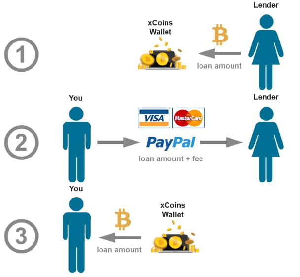 PayPal on xCoin Lending