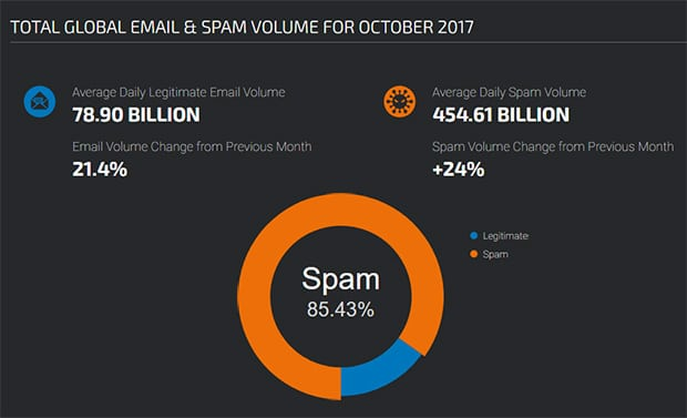Bulk Email Spam Stats