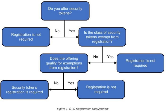 STO Registration Requirements