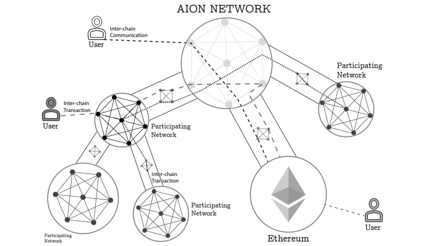 Aion Network Overview