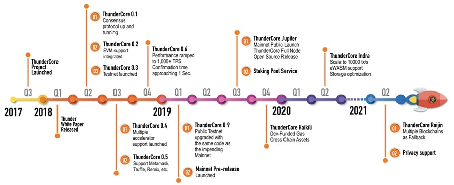 Thundercore Official Roadmap
