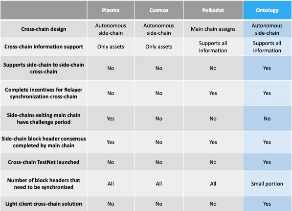 Ontology Compared