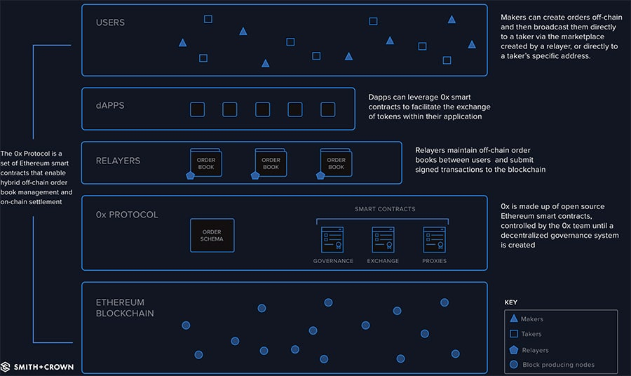 0x Protocol Overview