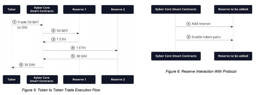 How Kyber Works