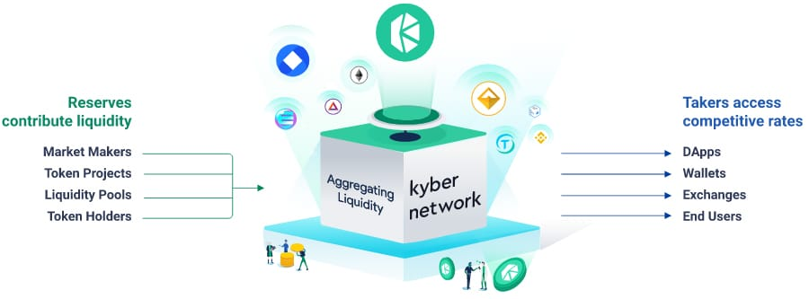 What is the Kyber Network