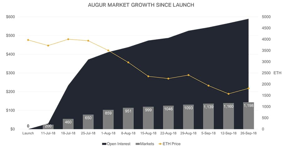 Open Interest Augur