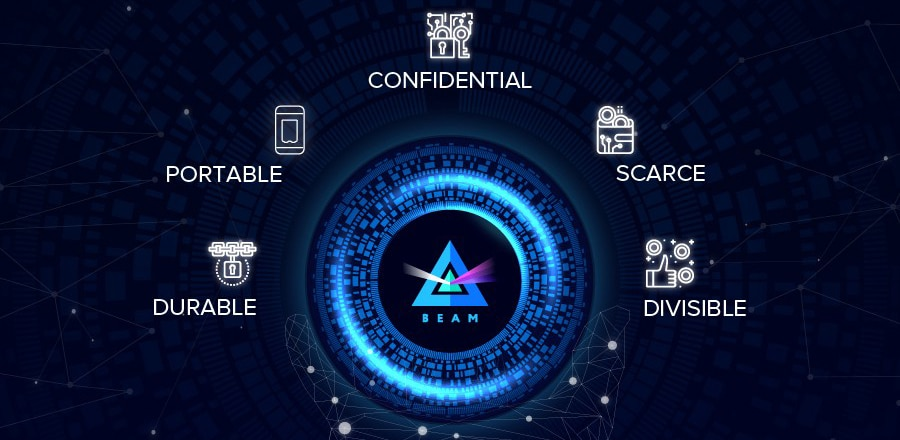 What is Beam