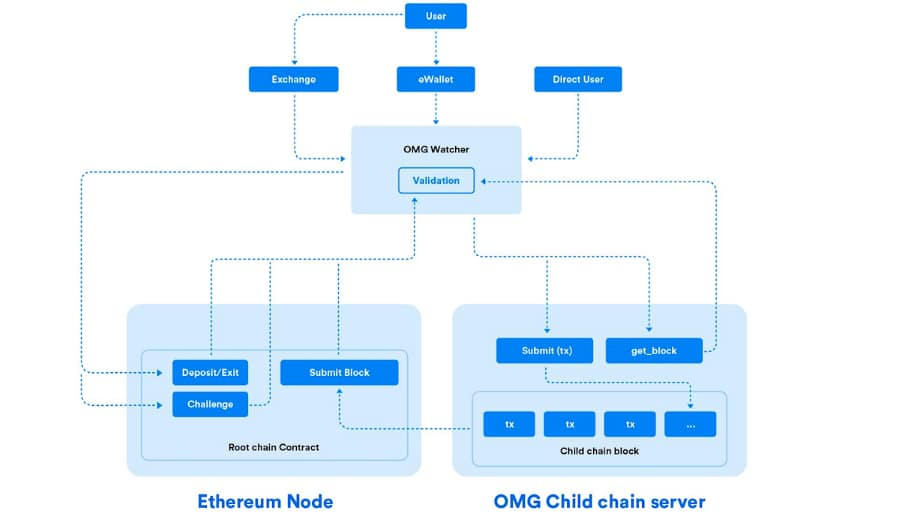OmiseGo Network Overview