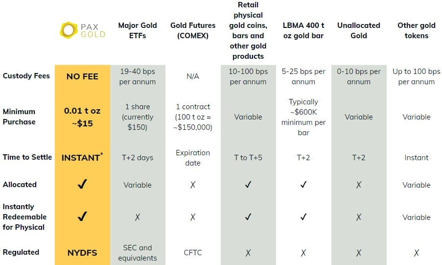 PAX GOLD Benefits