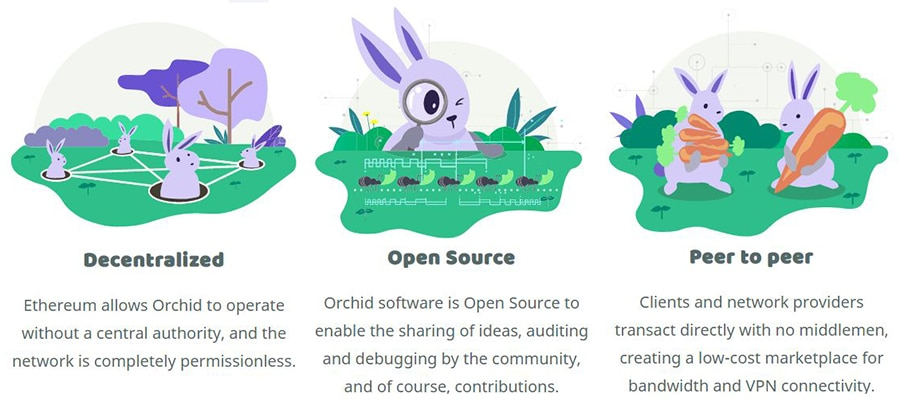 Orchid Network Benefits