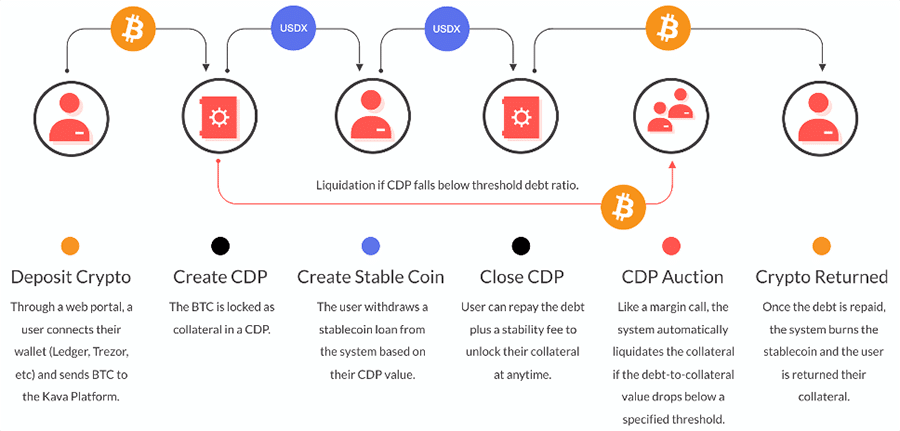 How CDP Works at Kava
