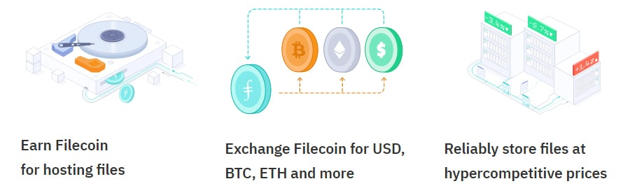 What is Filecoin