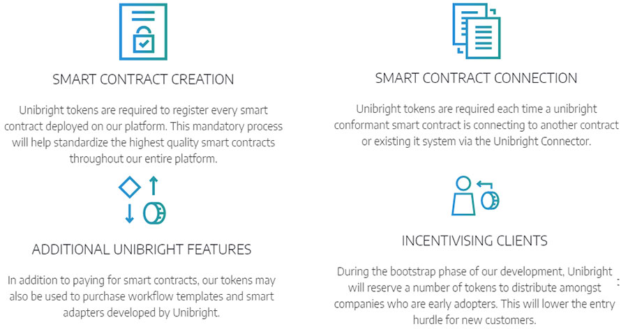 Unibright Token Features