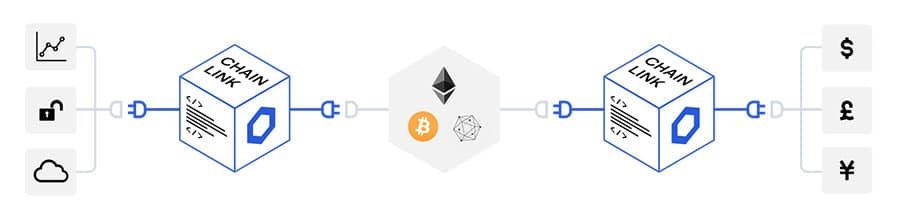 Chainlink Oracles